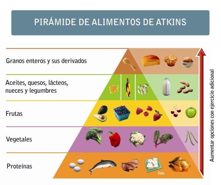 Pirámide de la dieta Atkins